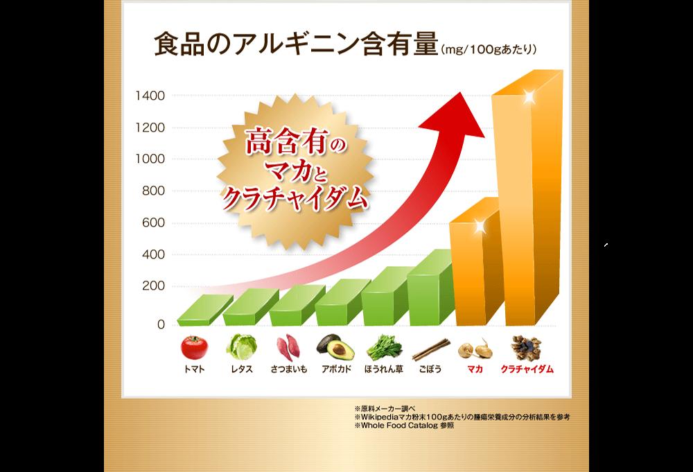 食品のアルギニン含有量(mg/100gあたり)高含有のマカとクラチャイダム